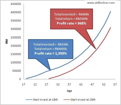 faedah kompaun compound interest