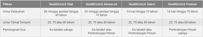 Health Enrich Umur