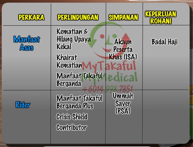 Summary-TakafulUmmah